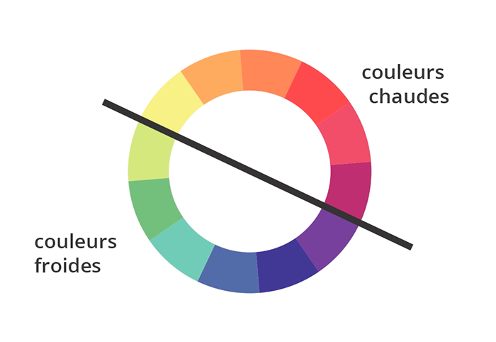 3 – COULEUR – La Théorie - EEGP - École Supérieure d\'Arts Appliqués ...